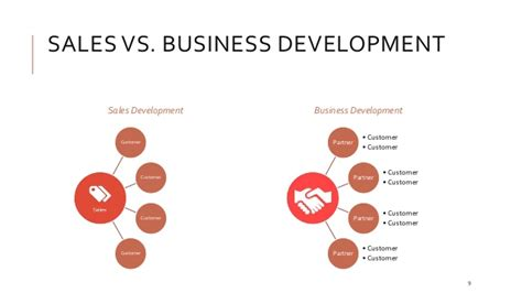 business development and software sales the basics of business development