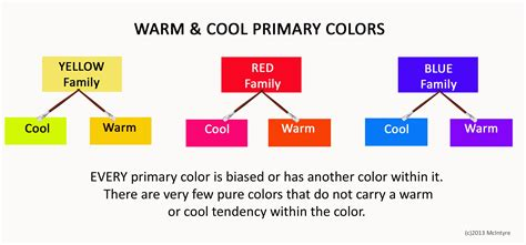 warm colors how do artists know if a color is warm or cool important