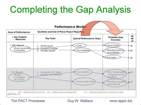 product gap analysis template excel myfolio