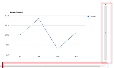 qt vertical layout scroll linechart why do i get scroll bars when using google