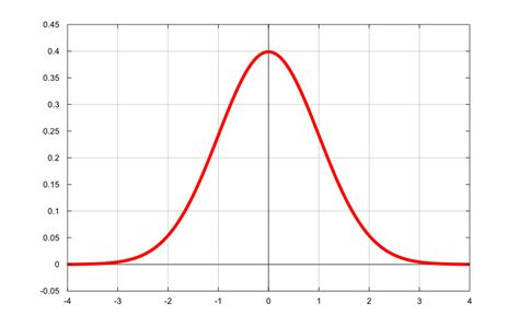 R Drawing Normal Distribution by In Which Neo Discuss Race Mixing Worstof