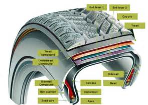Car Tire Material Properties Polymers And Plastics A Chemical Introduction