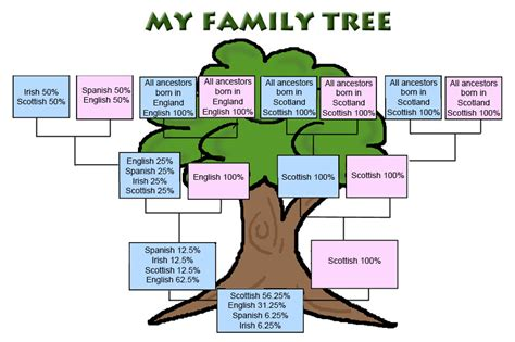 printable spanish family tree templates sle family tree template quotes