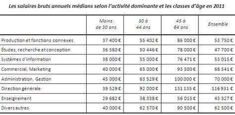Grille Salaire Avocat by Un Salaire De 45 000 Euros Pour Les 1000 233 Tudiants De L