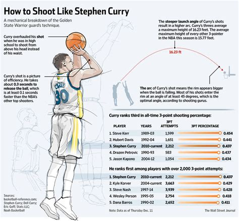 printable free throw shooting chart stephen curry s science of sweet shooting wsj