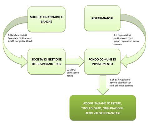 banche d investimento italiane fondi comuni d investimento il braccio armato delle