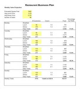 Free Restaurant Business Plan Template Pdf by Restaurant Budget Template 6 Free For Pdf