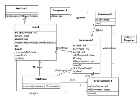 diagramme de classe de conception pour chaque cas d utilisation rdaction des documents d analyse avec u m l