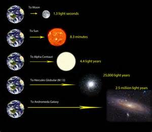 how far is a light year astronomy essentials earthsky