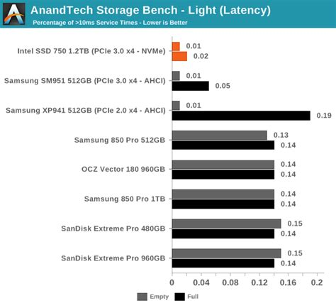 anandtech com bench anandtech storage bench light intel ssd 750 pcie ssd review nvme for the client