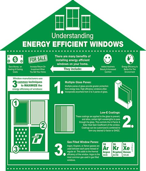 Energy Efficient Ls by Infographic Understanding Energy Efficient Windows