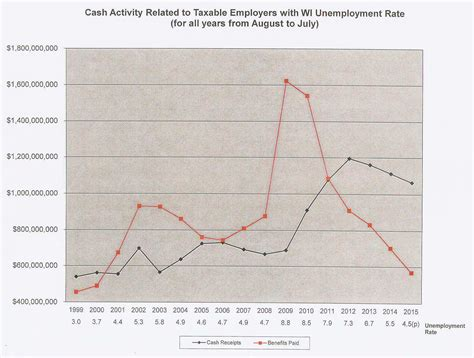 unemployment wisconsin how many weeks 2015 unemployment benefit payments continue to decline