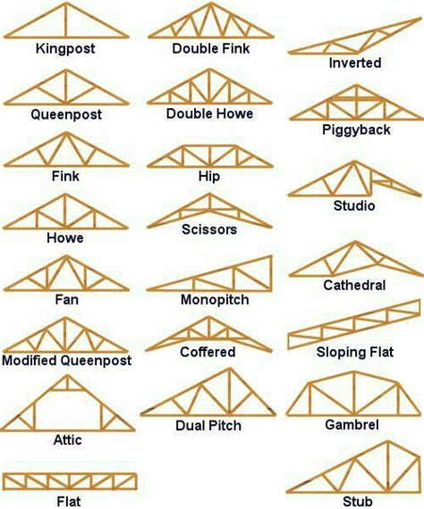 Ceiling Structure Types by 25 Best Ideas About Roof Trusses On Roof