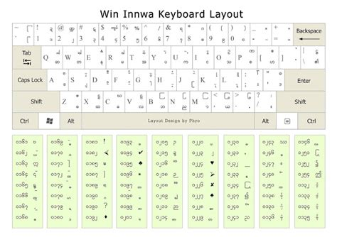 keyboard layout recognize free alpha zawgyi myanmar unicode keyboard