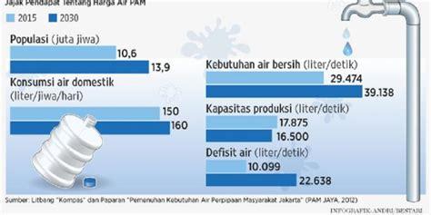 Air Di Jakarta menanti air bersih murah dan layak konsumsi kompas