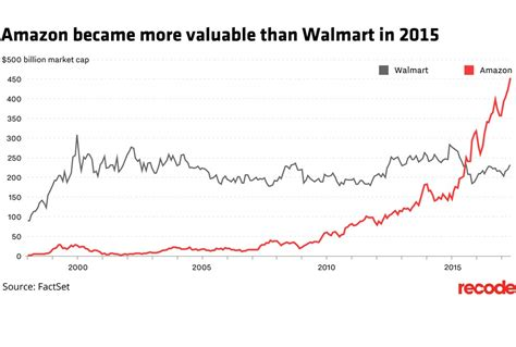 amazon valuation amazon is now more valuable than two walmarts future startup
