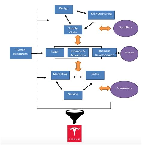 tesla corporate culture organigraphs unveiling the organizational structure of