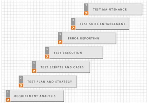 building a software test and regression plan embedded