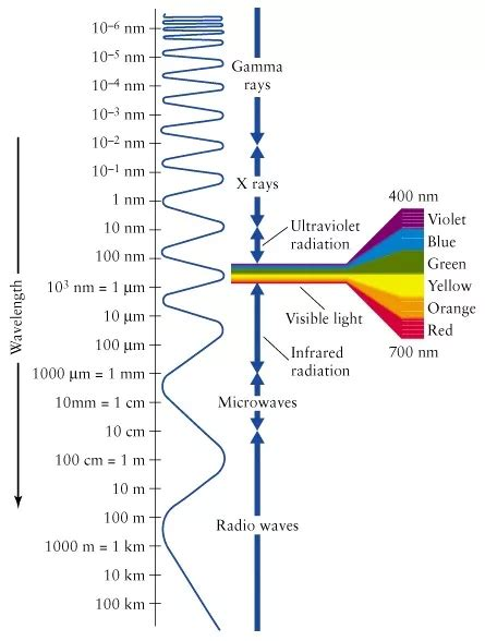 wavelengths of colors which light has high wavelength quora