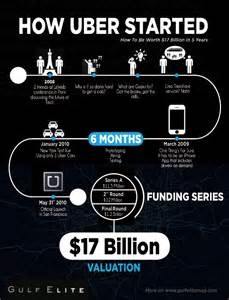 How Started Startup From The Bottom Here Is How Uber Started Out