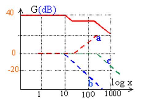 tracer un diagramme de bode sous simulink lificateur op 233 rationnel