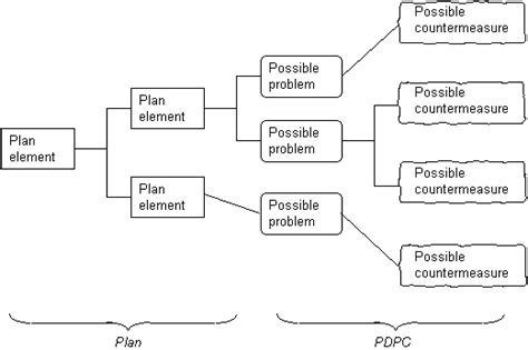Decision Process Template by Process Decision Program Chart Pdpc