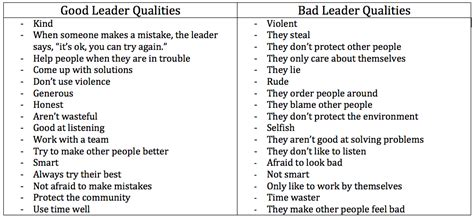 the qualities of a good leader essay what are the qualities of a