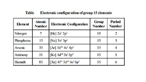 Nitrogen Family Periodic Table by Image Gallery Nitrogen Family