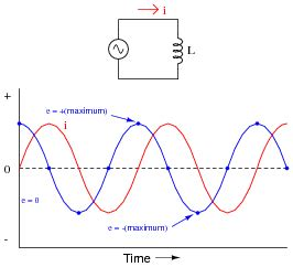 why does current lag voltage in an inductor for an inductor voltage is leading and current is lagging by a phase shift of 90 o