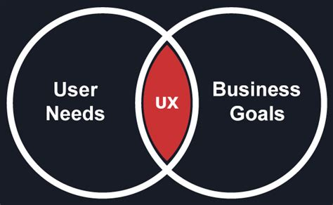 moving from graphic design to ux design the complete
