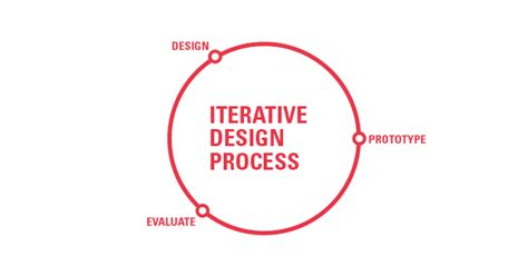 design is an iterative process perfect your website with iterative website design alex