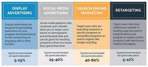 Enrollment Trends For Mba by Digital Advertising Trends In Higher Education Spotlight