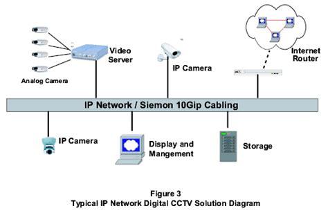 Multimeter Analog Yang Bagus manakah sistem cctv yang bagus analog atau digital