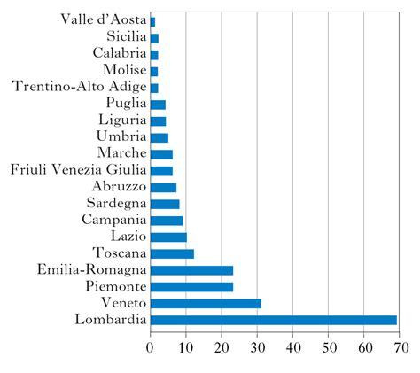 distribuzione alimentare in italia consumi e distribuzione una storia in cifre in quot l italia