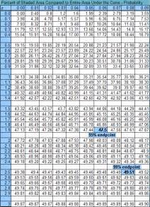search results for standard normal table calendar 2015