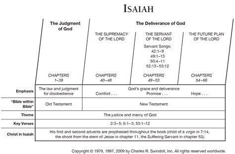 isaiah s a novel of prophets and books book of isaiah overview insight for living ministries