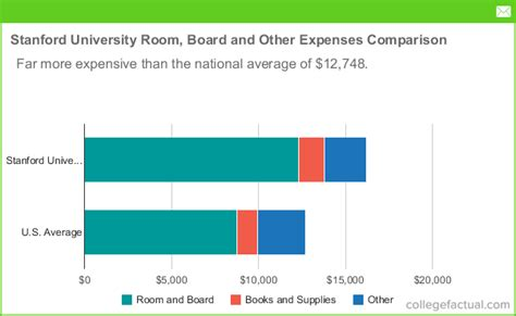 How Much Does An Mba Cost At Stanford by Stanford Room And Board Costs