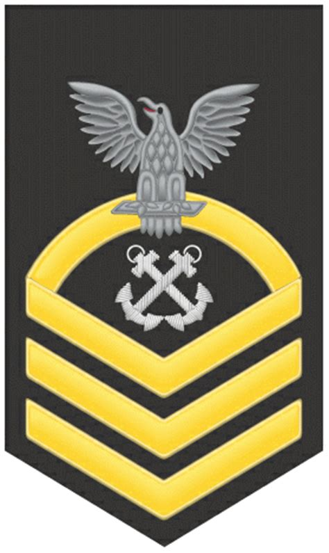 Petty Officer Rank by S3 Ranking System