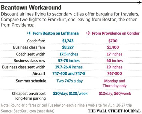 trick  cheap flights  europe wsj