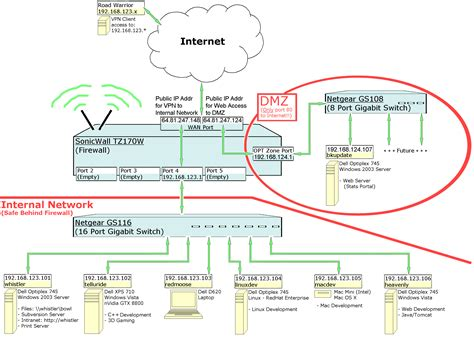 network layout diagram for small business brian s tz170 configuration notes