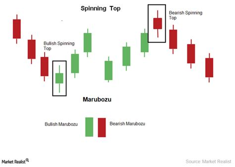 candlestick pattern spinning top spinning top candlestick hab immer hun ga
