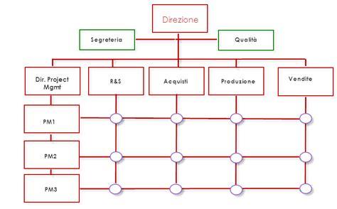 d italia organigramma a ogni struttura organizzativa il suo organigramma
