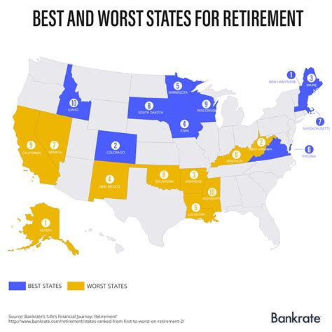 where are the best and worst states to retire bankrate