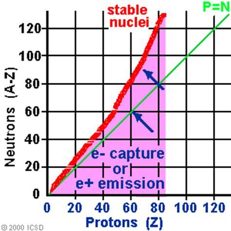 proton neutron ratio chapter 2