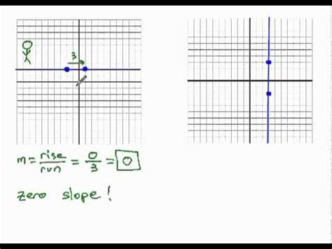 slope undefined undefined and zero slope from graph youtube