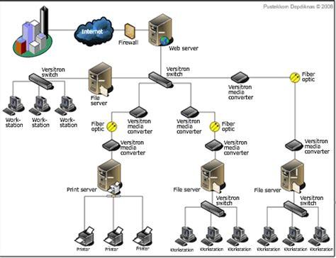 layout jaringan lan seputar sistem jaringan komputer zero client indonesia