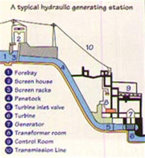 diagram of a hydroelectric dam and powerhouse pics for gt hydroelectric power plant schematic diagram
