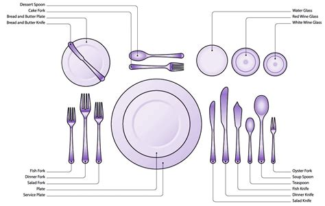 table etiquette the place setting rooted in foods proper table setting brokeasshome com