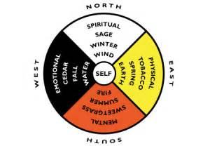 medicine wheel core teachings connectability
