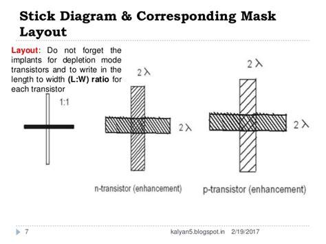 mask layout in vlsi stick diagram
